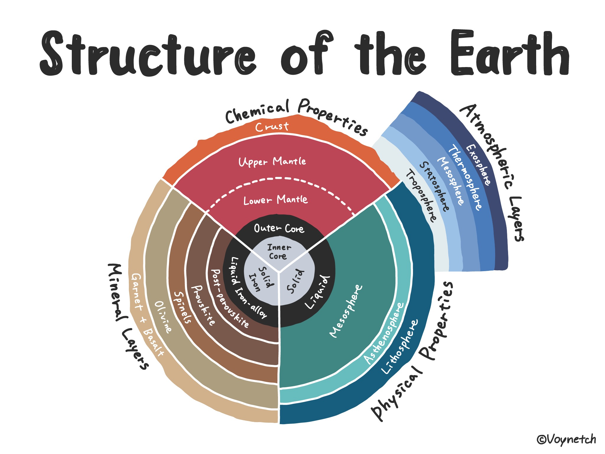 Structure of the Earth Image (1/1)