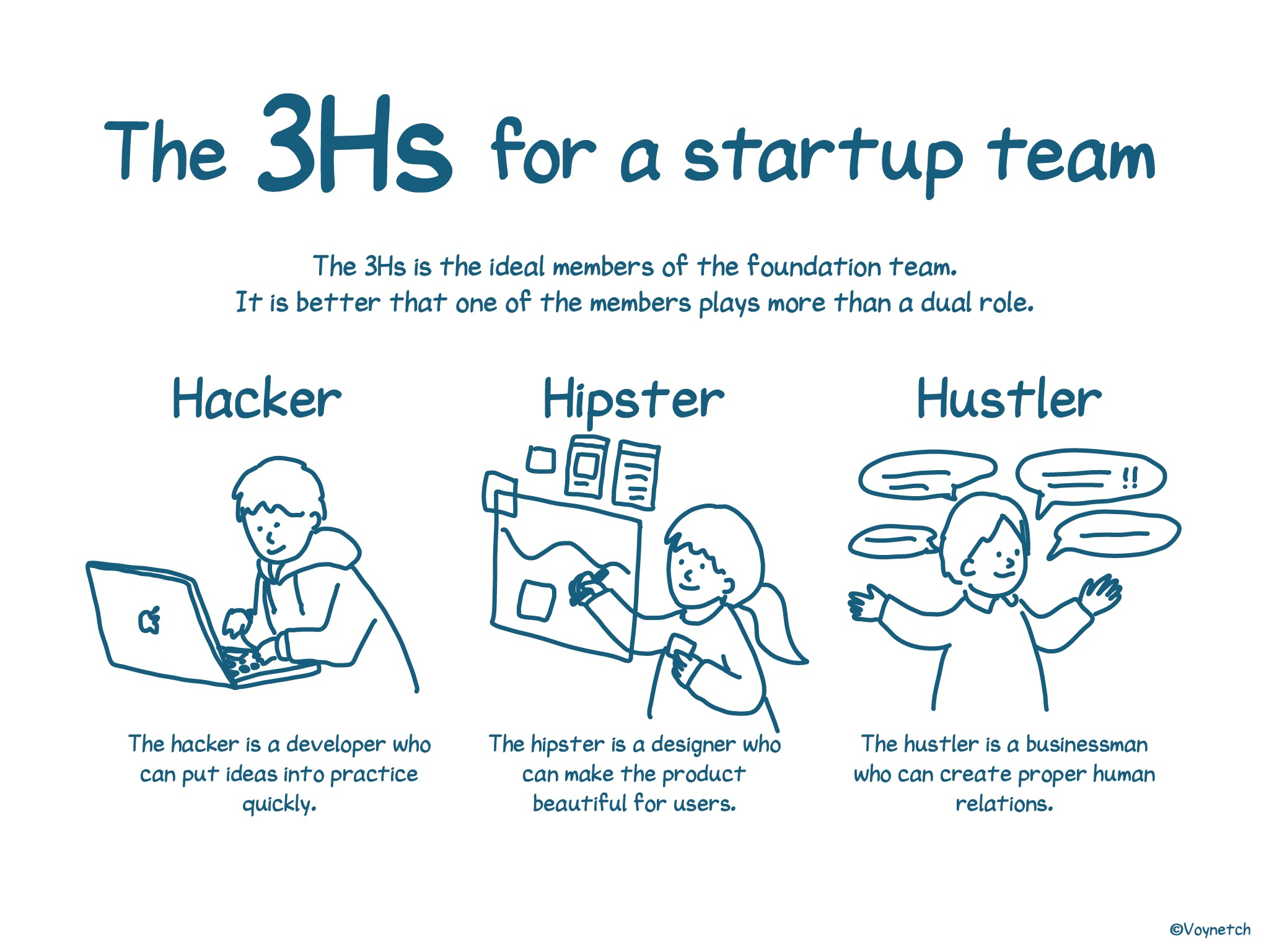 """Three """"H""""s for a startup team Image"""