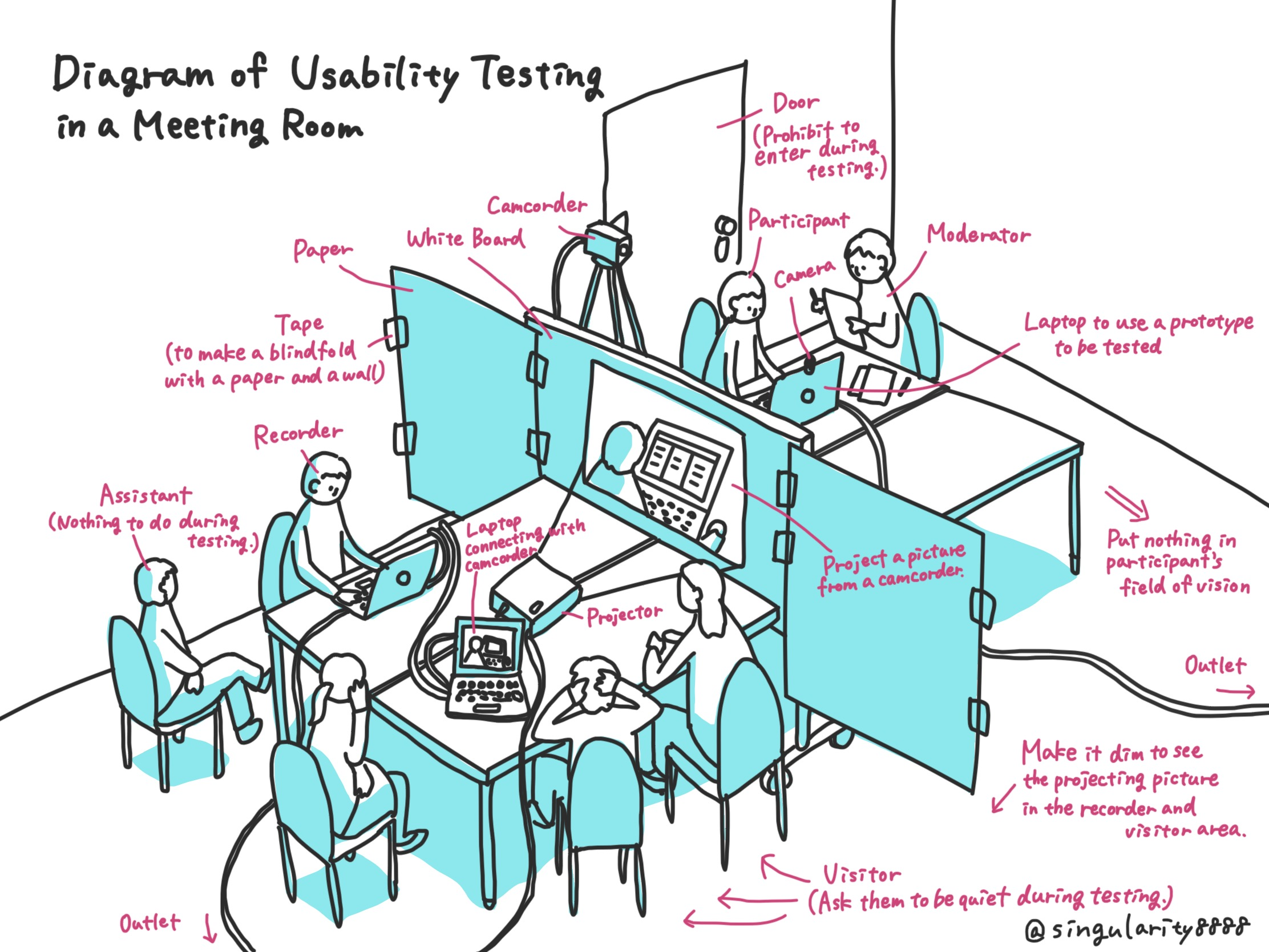Diagram of Usability Testing in a Meeting Room Image