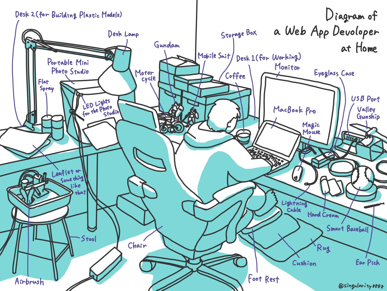Diagram of a Web App Developer at Home Image