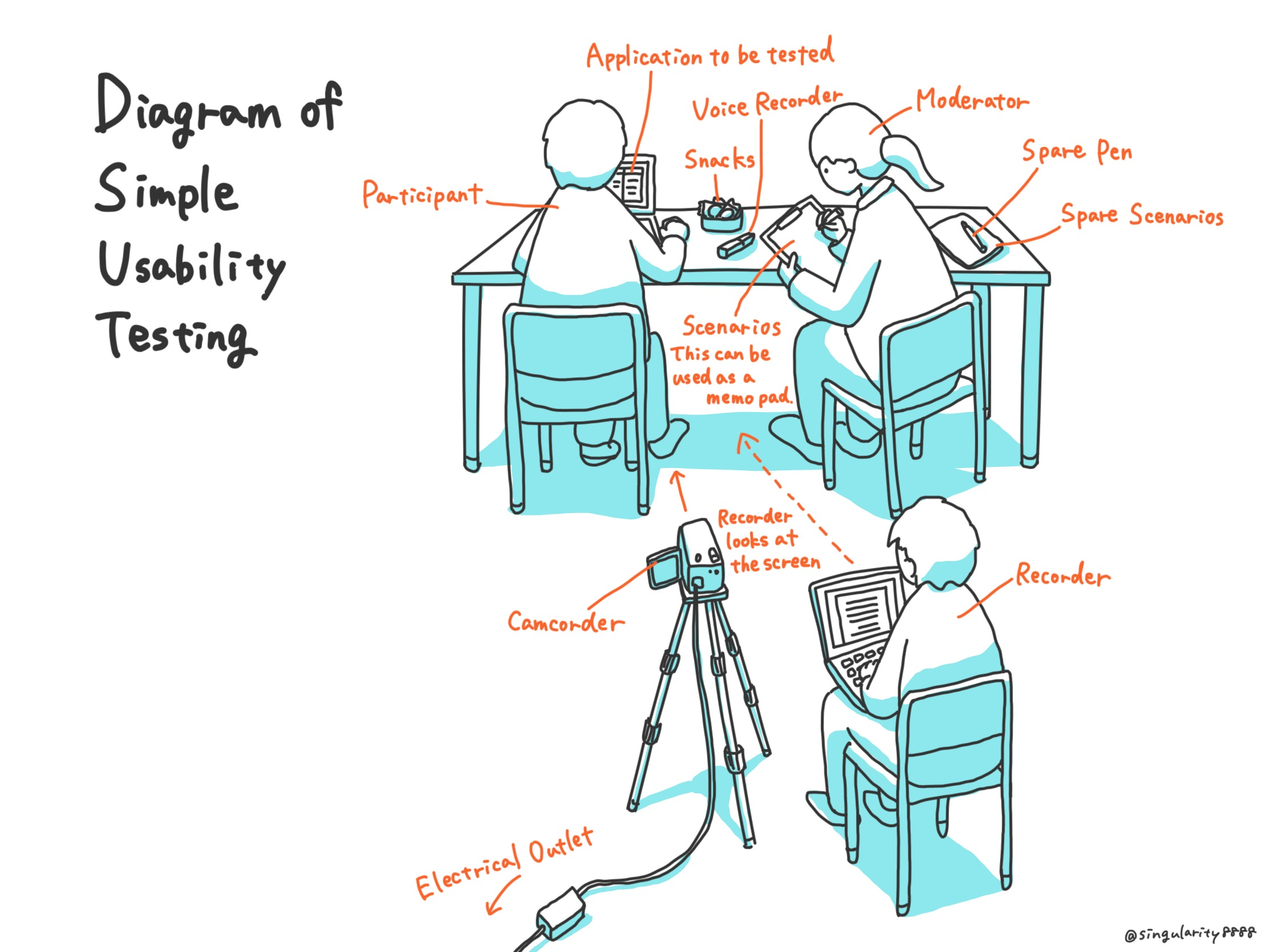 Diagram of Simple Usability Testing Image
