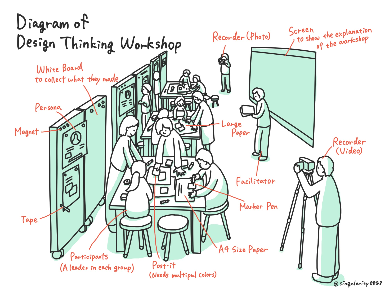 Diagram of Design Thinking Workshop Image
