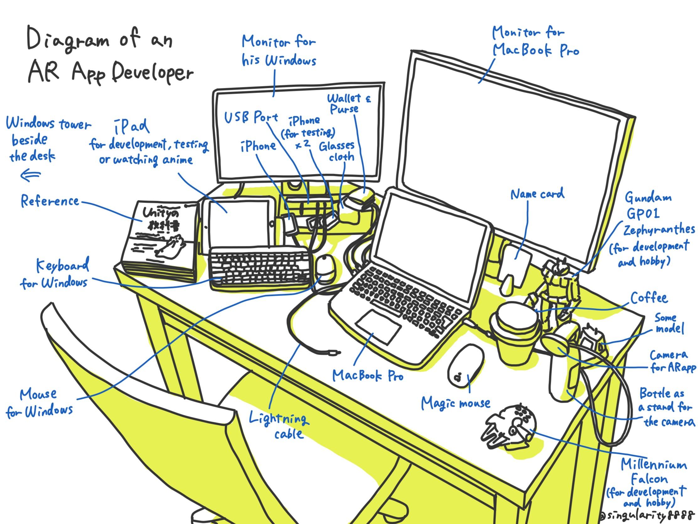 Diagram of an AR App Developer