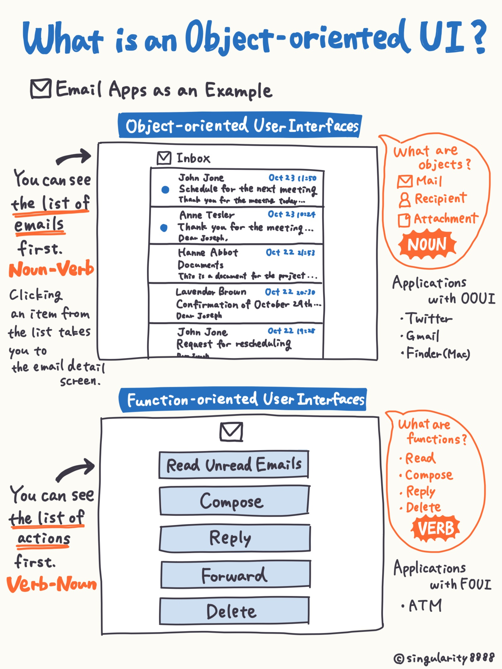 What is an object-oriented UI? Image (1/1)