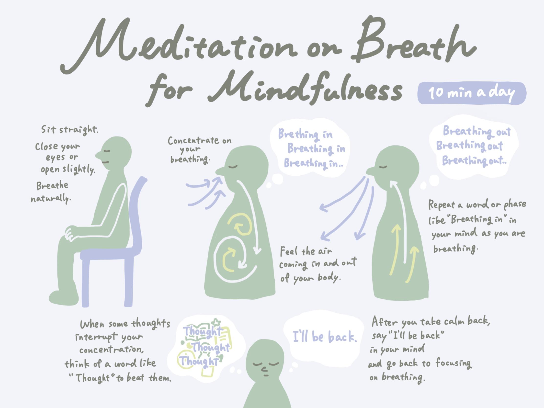 Meditation on Breath for Mindfulness Image