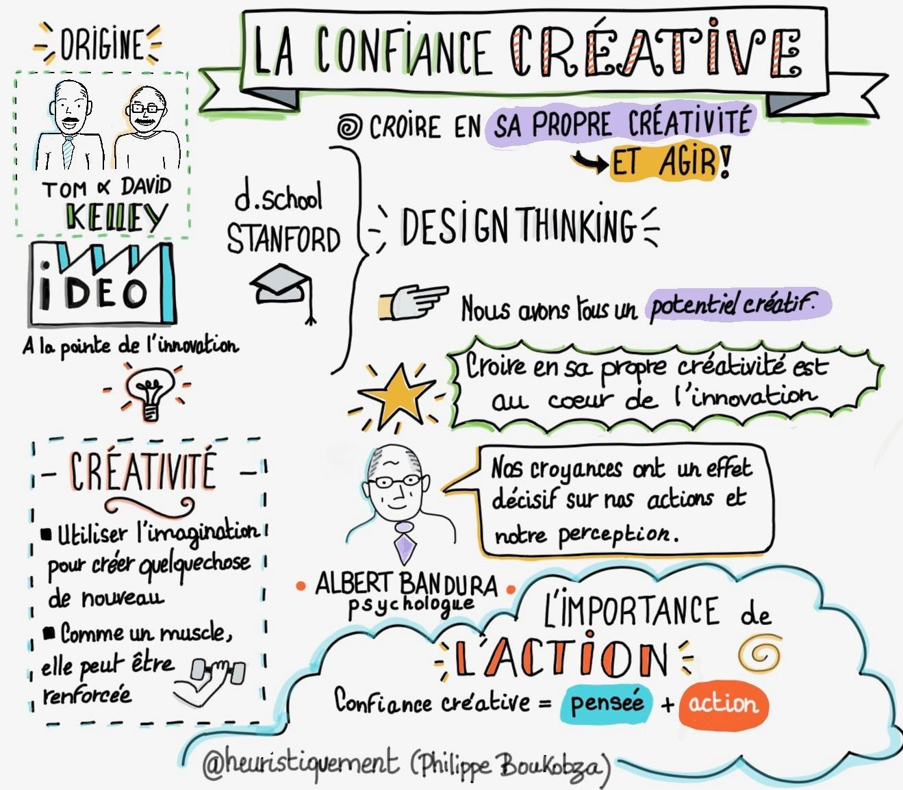 La Confiance créative Image