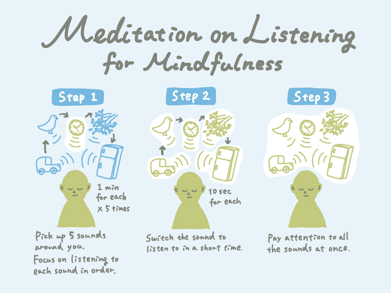 Meditation on Listening for Mindfulness Image