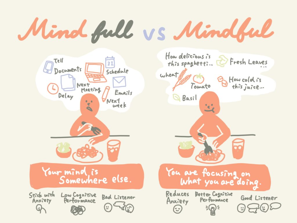 Mind full vs Mindful