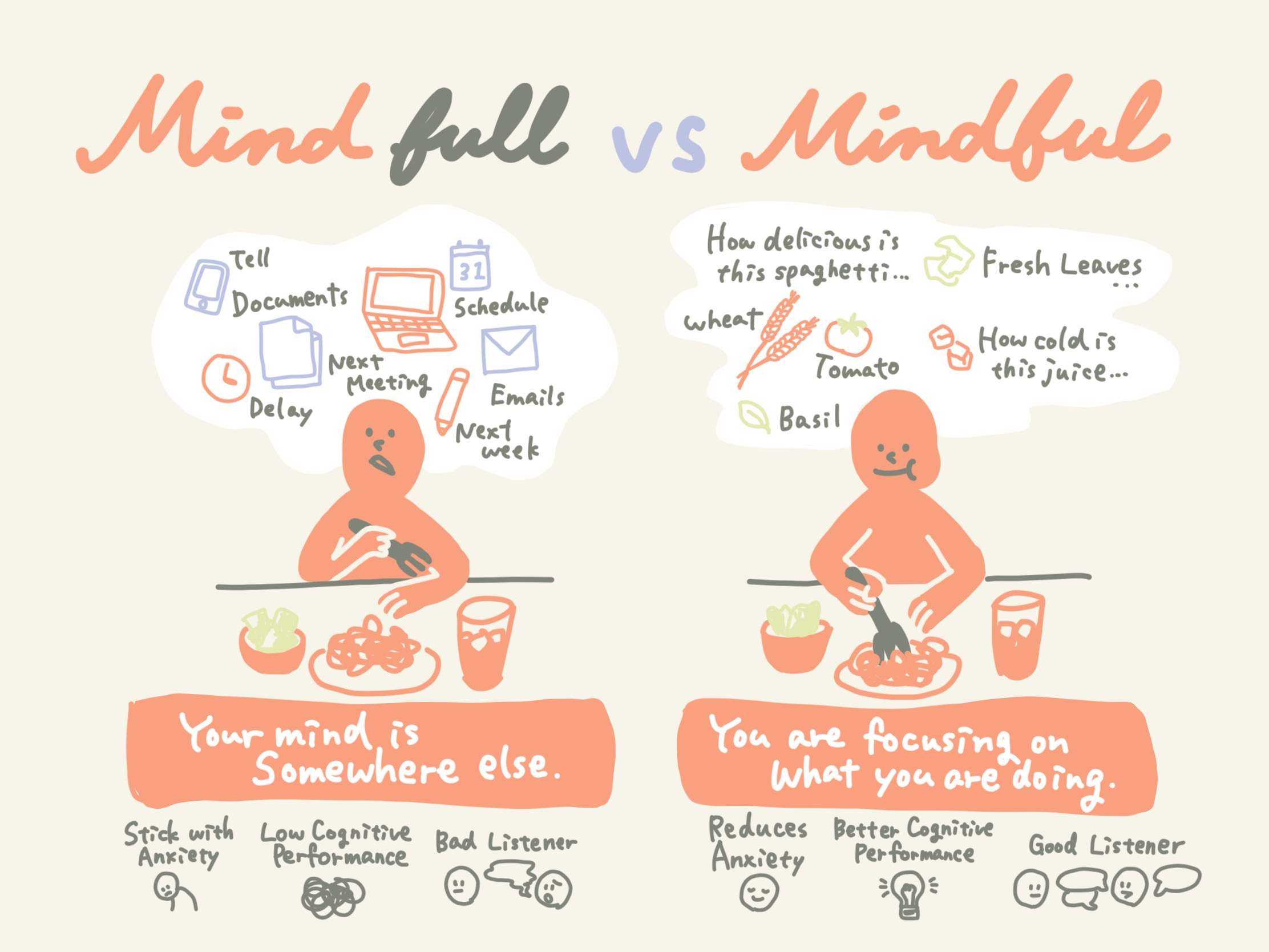 Mind full vs Mindful Image