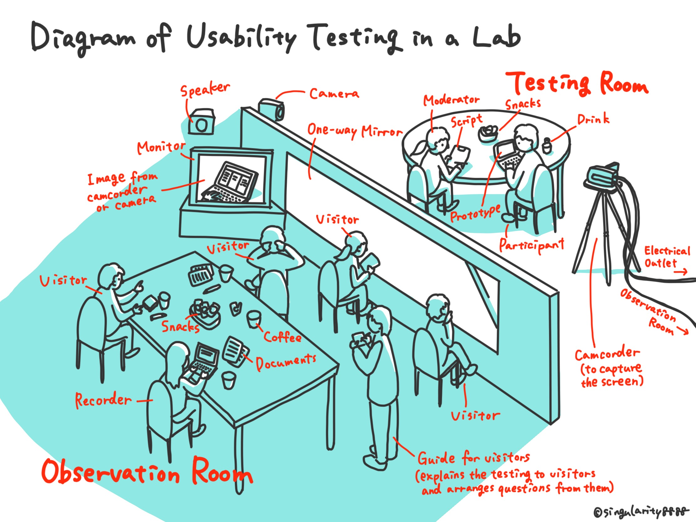 Diagram of Usability Testing in a Lab Image