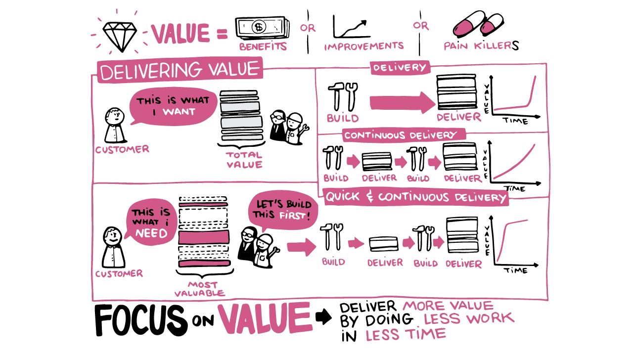 Focus on value Image