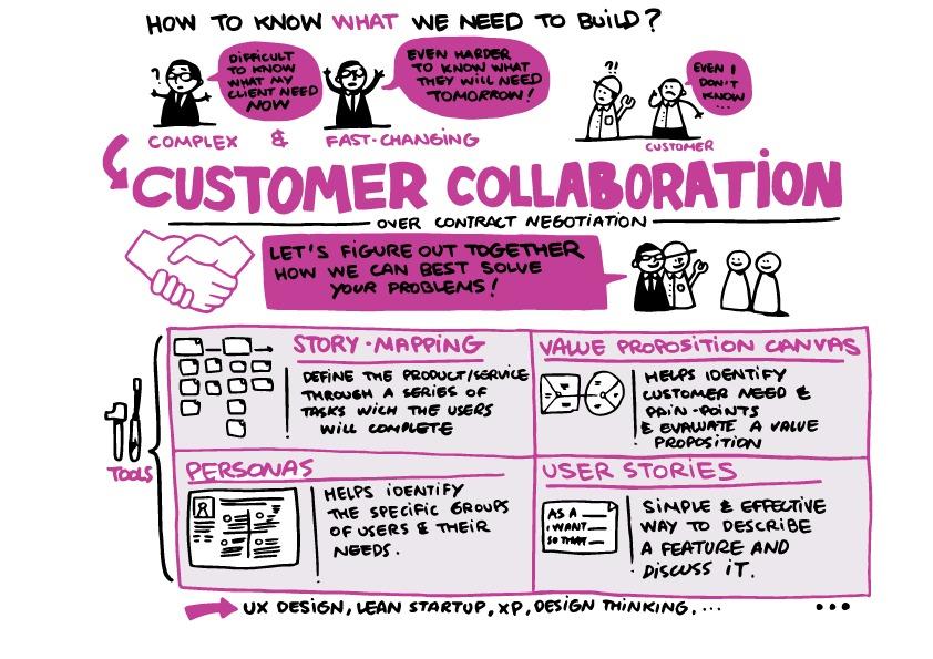 Customer Collaboration Image