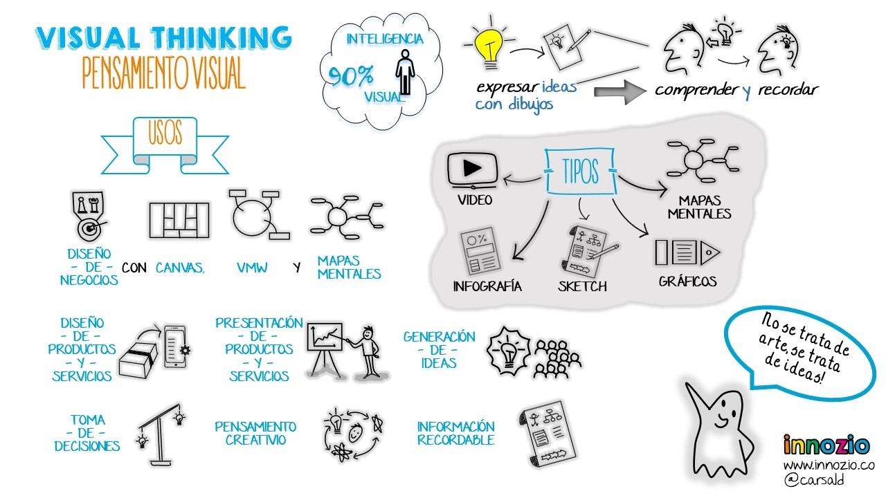 El poder de las imágenes – Visual Thinking en modelos de negocio Image