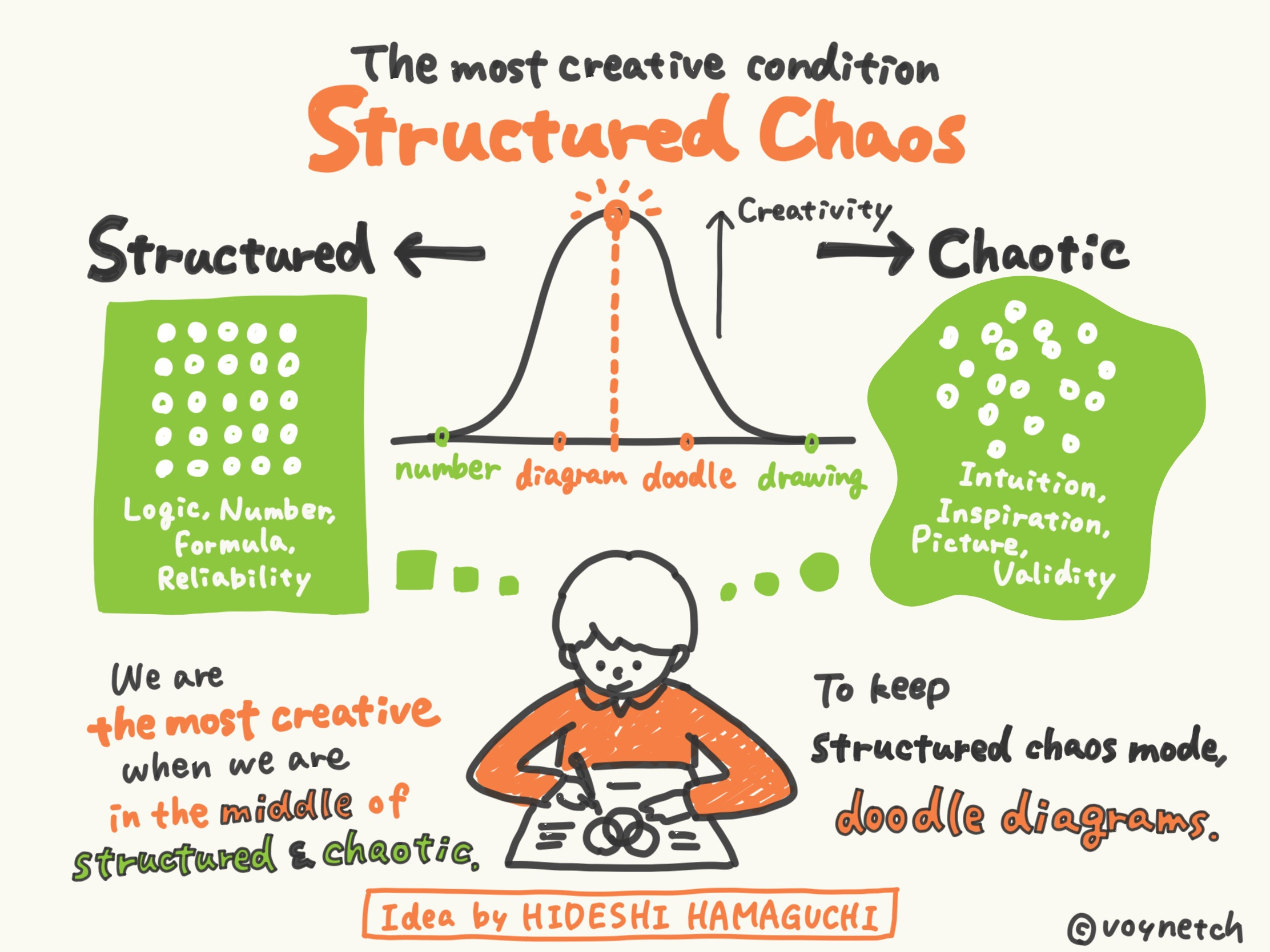 Structured Chaos Image