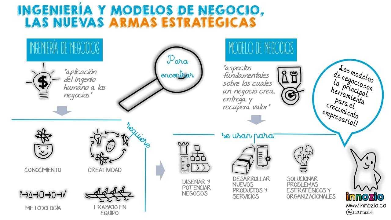 Ingeniería y Modelos de Negocio, Las Nuevas Armas Estratégicas Image