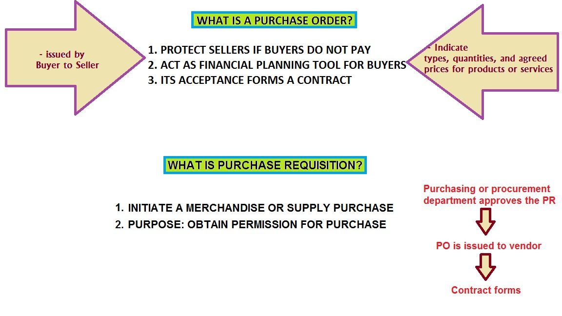 purchase order and requisition