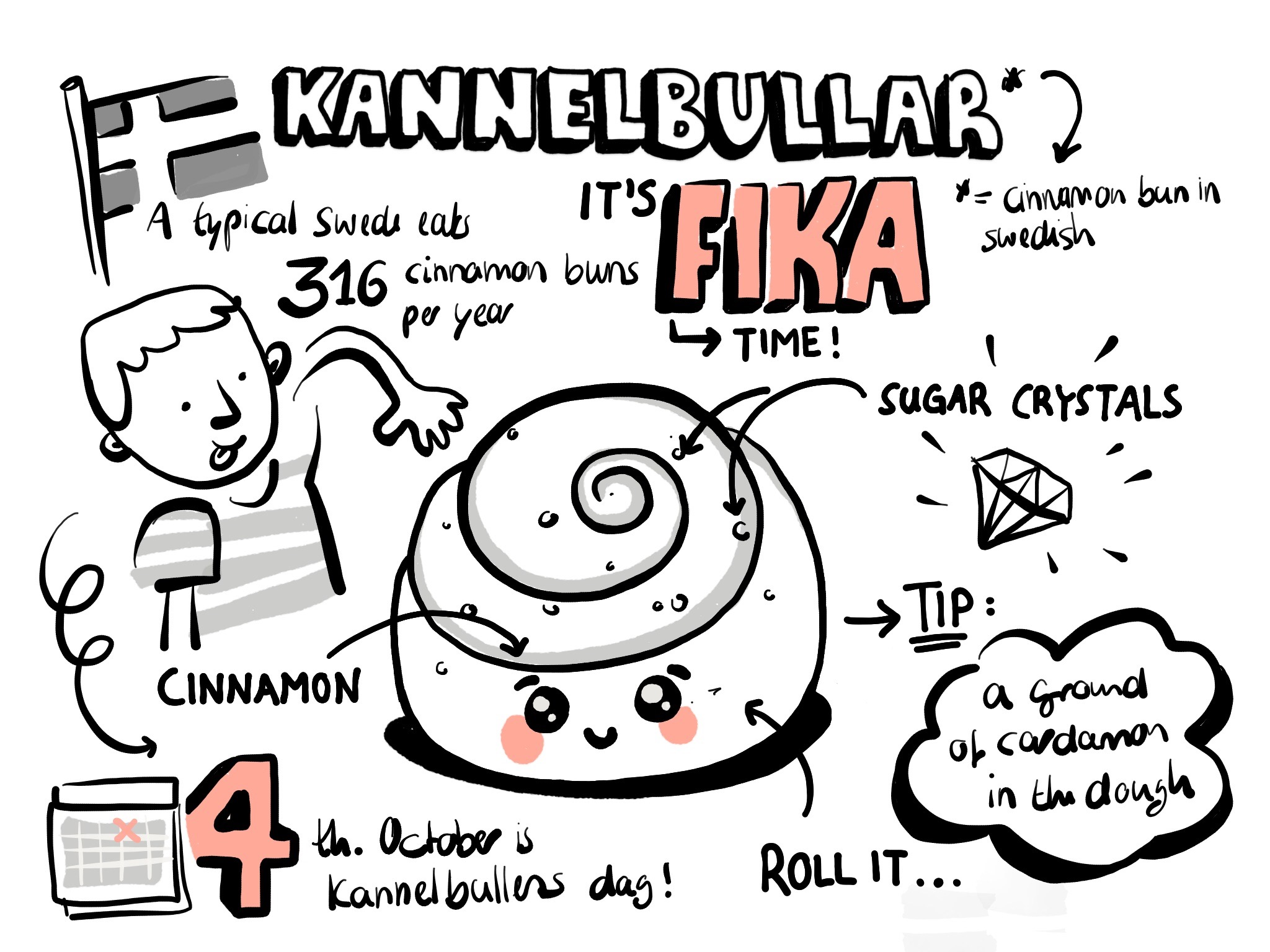 Travel sketchnote from Sweden