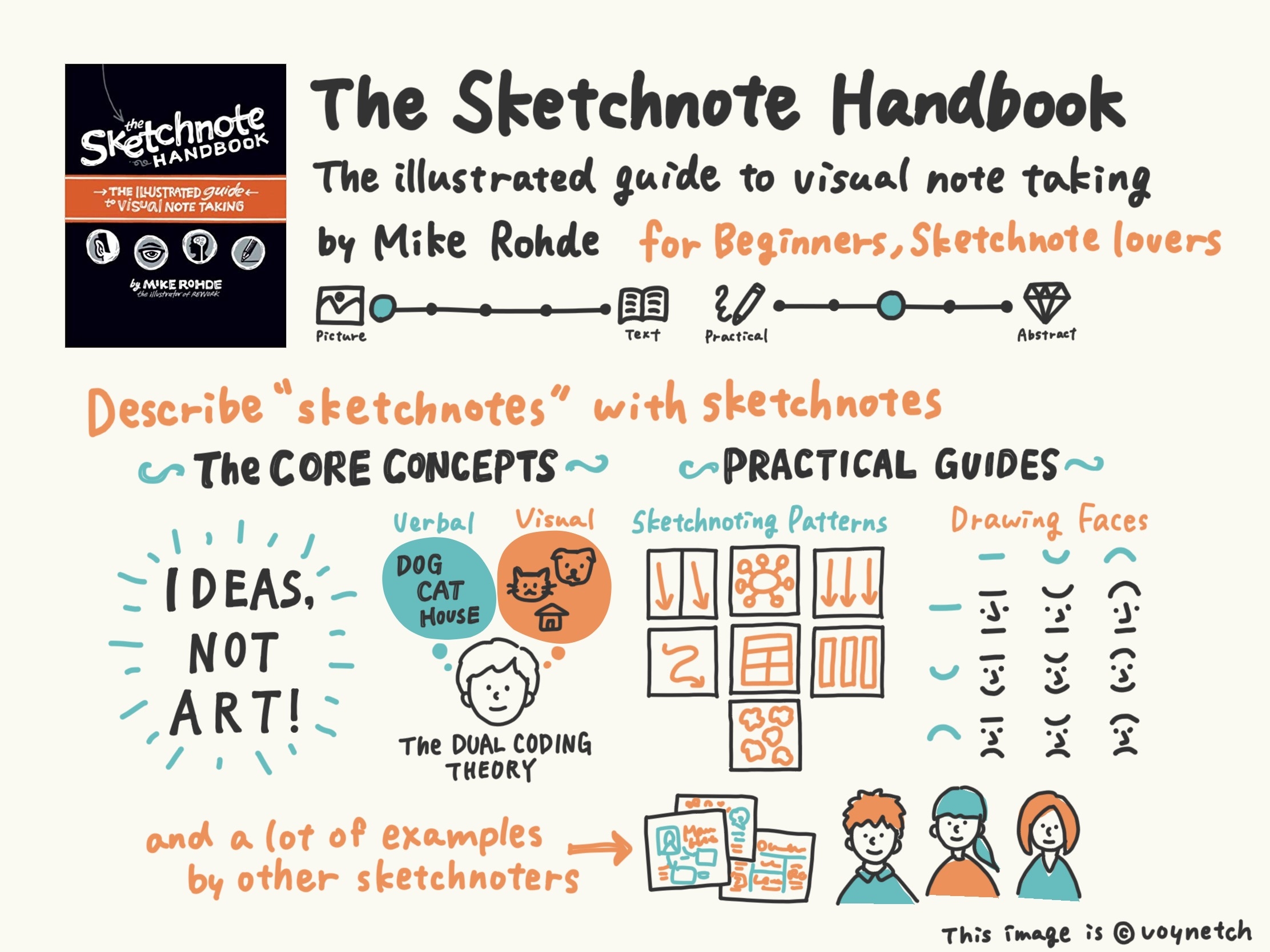 Visual Book Summary- The Sketchnote Handbook: the illustrated guide to visual note taking Image
