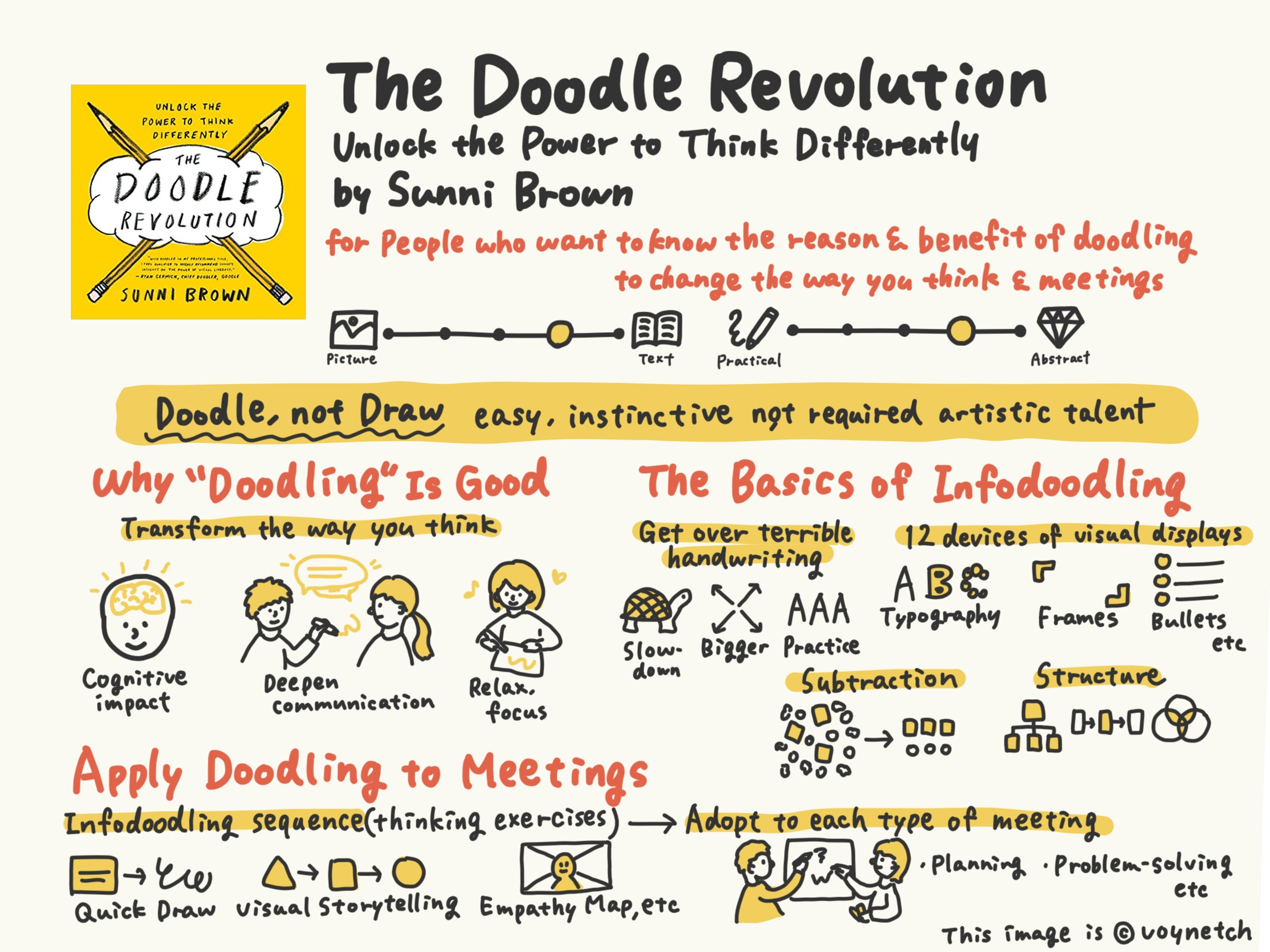Visual Book Summary- The Doodle Revolution: Unlock the Power to Think Differently Image