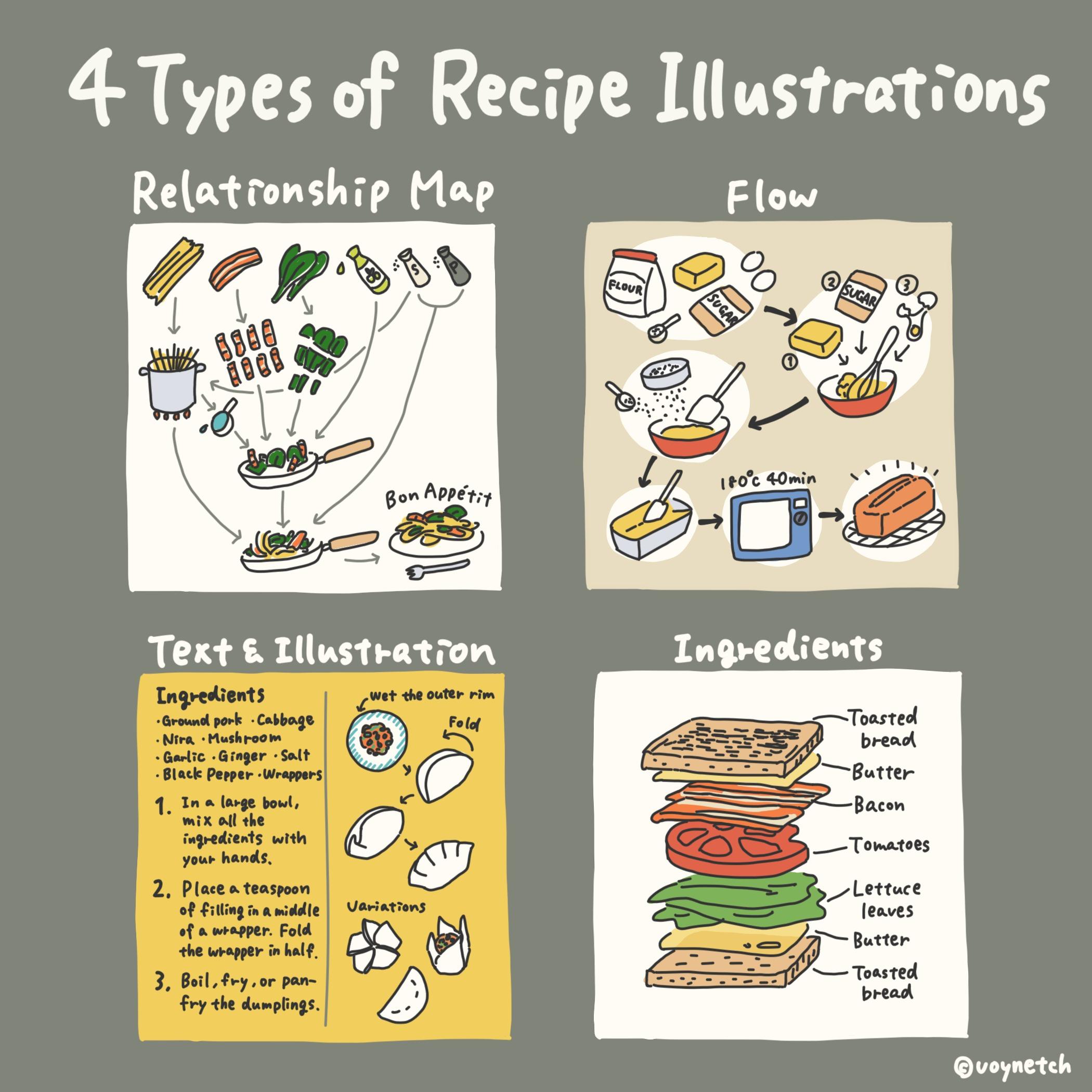 4 Types of Recipe Illustrations Image
