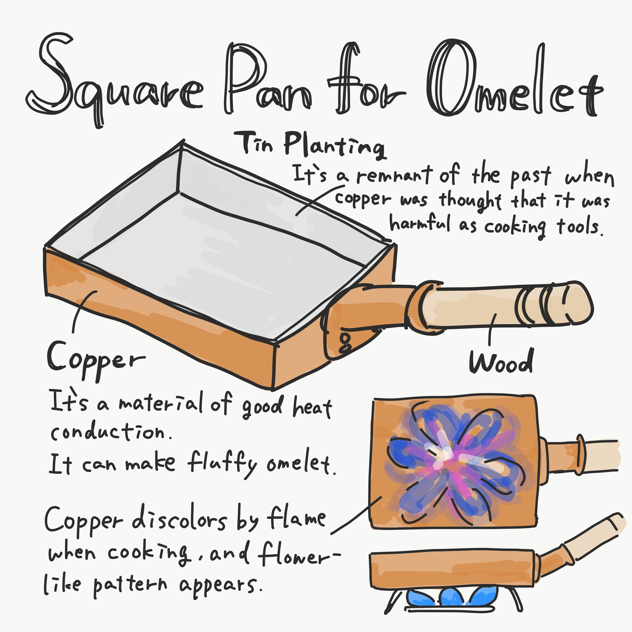 Square Pan for Omelet Image