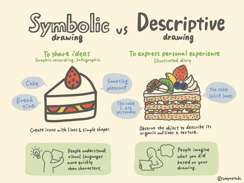 Symbolic Drawing Vs Descriptive Drawing Voynetch Voynetch