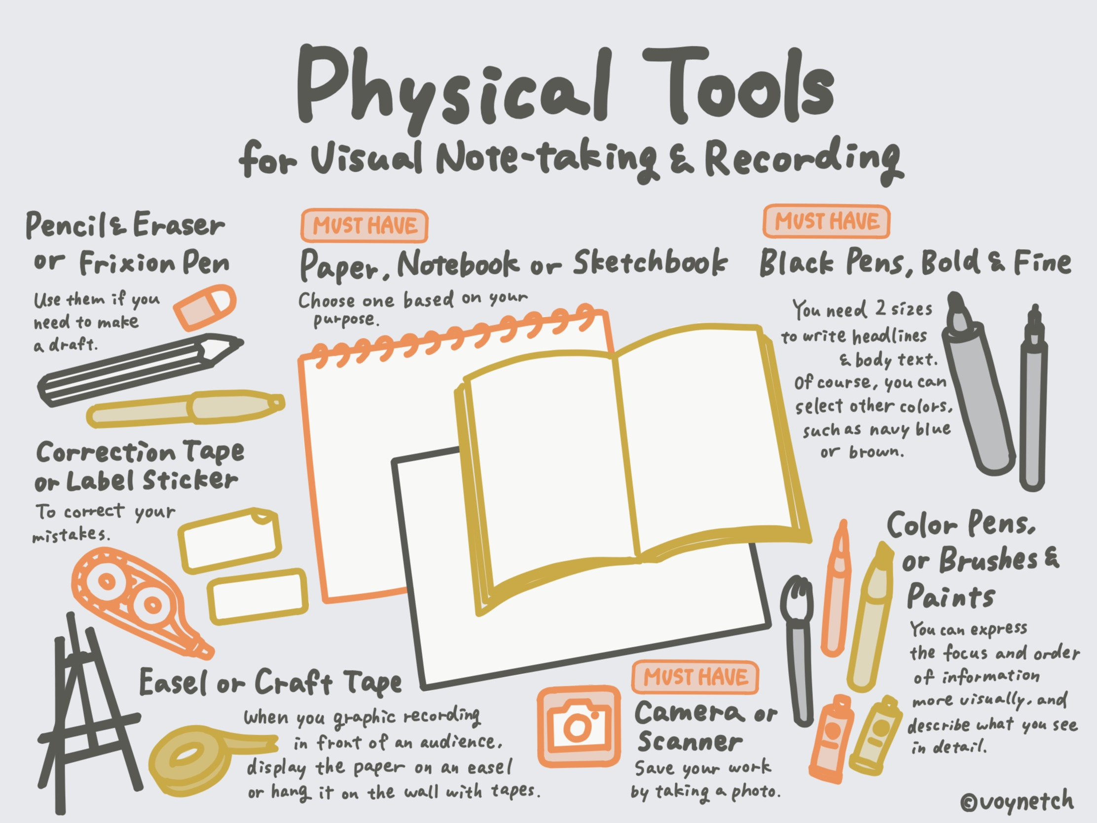 Physical Tools for Visual Note-taking and Recording Image