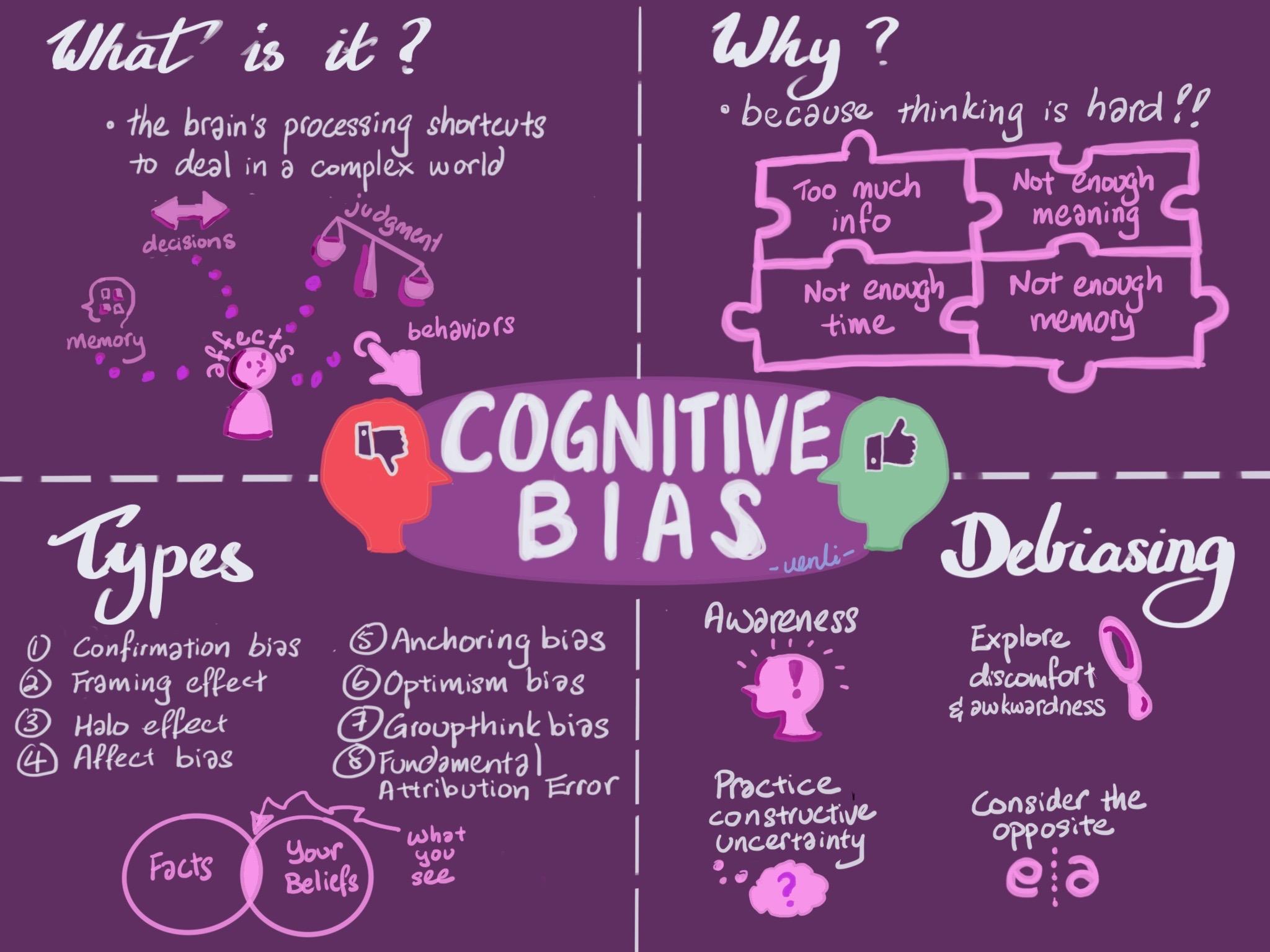 Cognitive Bias Image