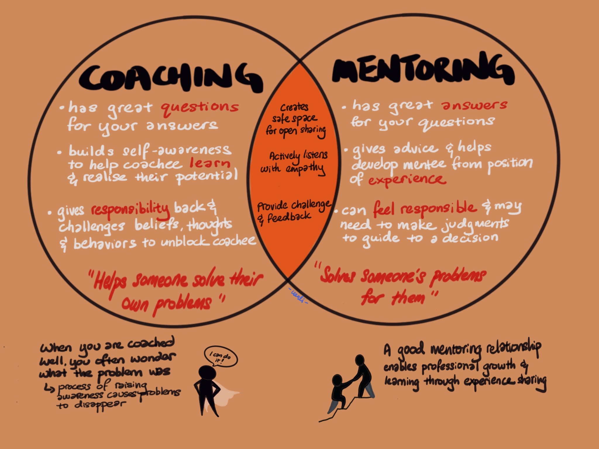 Coaching and Mentoring Image